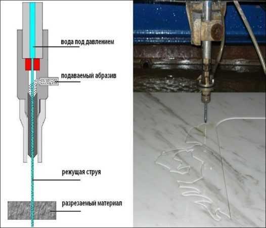 Алмазная струна и вольфрамовое полотно для резки плитки