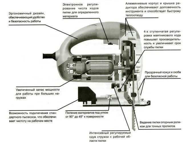 Устройство электролобзика, основные параметры