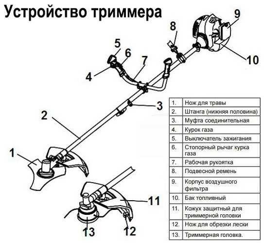 Как сделать триммер своими руками – О металле