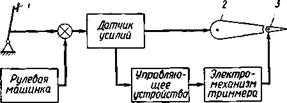 Триммер (авиация) Википедия