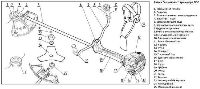 Инструкция как косить бензокосой и триммером траву – Мои инструменты