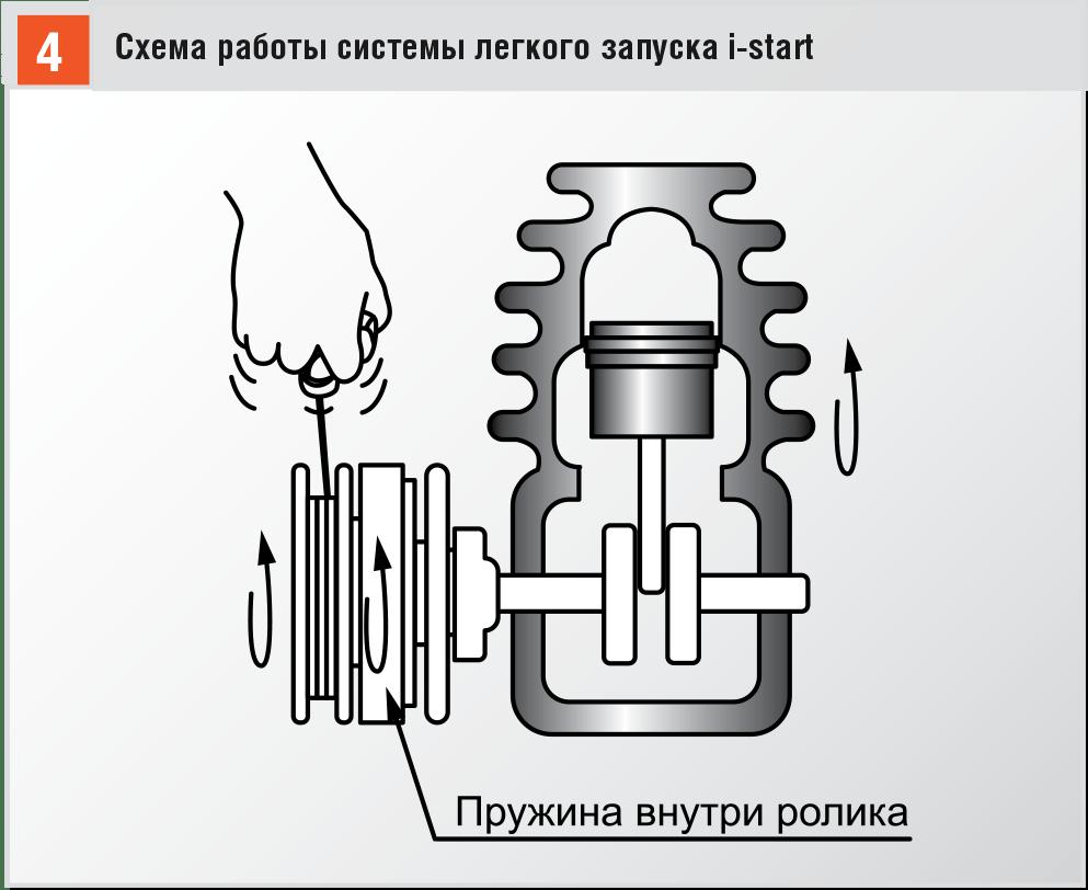Бензиновые триммеры: особенности подготовки и запуска – интернет-магазин ВсеИнструменты.ру